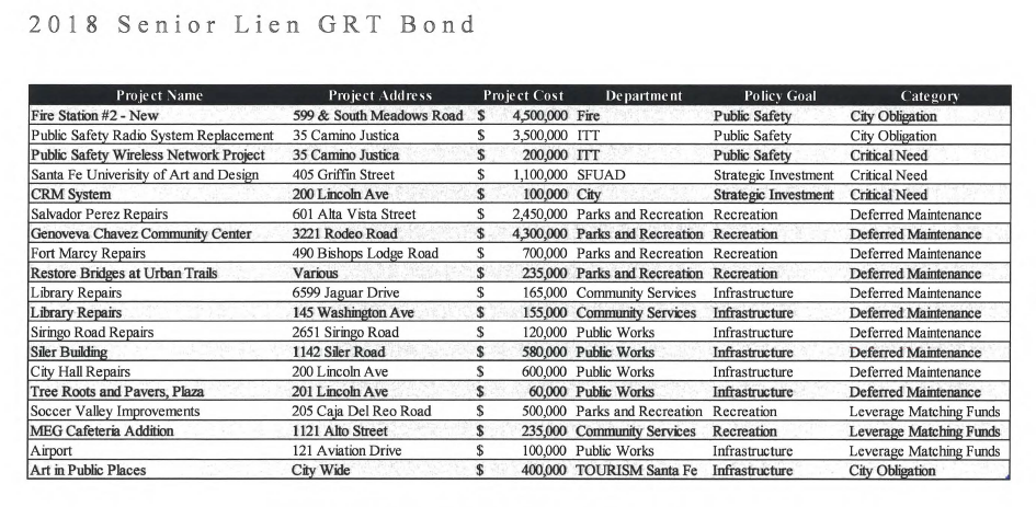Bond Projects Table